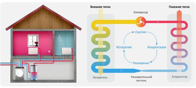 Схема принципу роботи геотермального опалення.