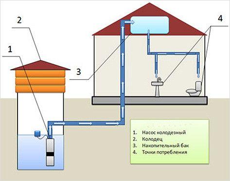 Схема самопливного опалення.