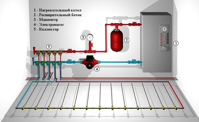 Пристрій електричних систем опалення.