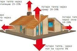 Схема втрат тепла в будинку