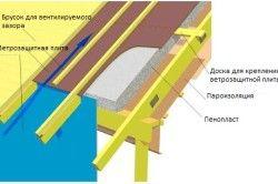 Схема утеплення даху пінопластом
