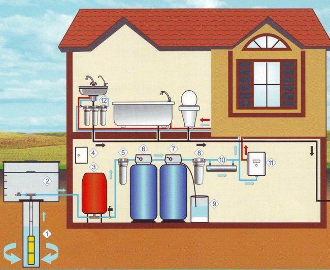 Схема водопостачання приватного будинку