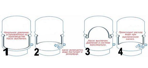 Принцип роботи гідроакумулятора