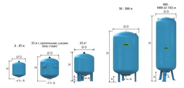 Таблиця обсягів гідроакумуляторів