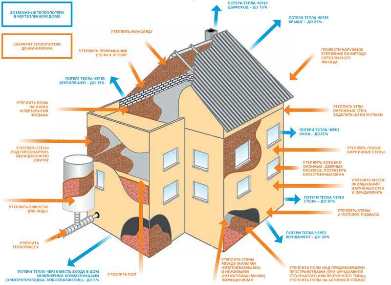Схема тепловтрат будинку