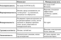 Порівняльна таблиця характеристик пінополістиролу і мінеральної вати