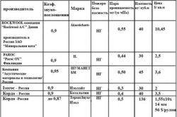 Порівняльна таблиця матеріалів на основі мінеральної вати