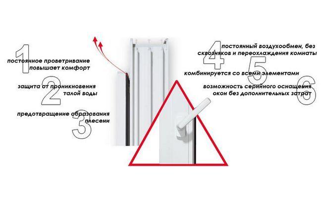 Фото - Забезпечення мікропровітрювання пластикових вікон своїми руками