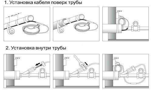 Фото - Обігрів системи каналізації
