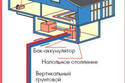 Обігрів житлових приміщень за допомогою тепла землі