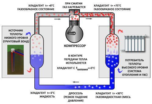 Схема роботи теплового насоса