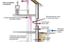 Схема роботи припливно-витяжної вентиляції пасивного будинку