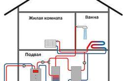 Схема опалення будинку енергією землі