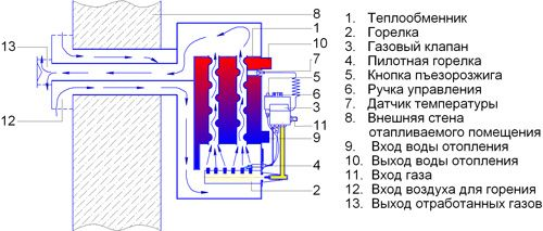 Схема установки газового котла парапетного типу.