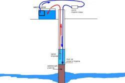 Схема прокачування свердловини насосом