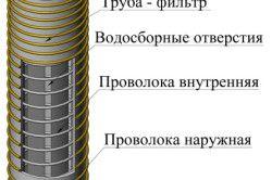 Схема пристрою сітки свердловини