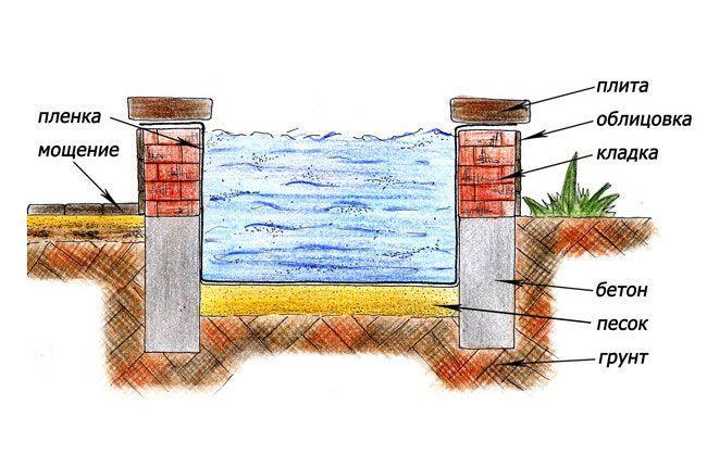 Устаткування штучної водойми на садовій ділянці