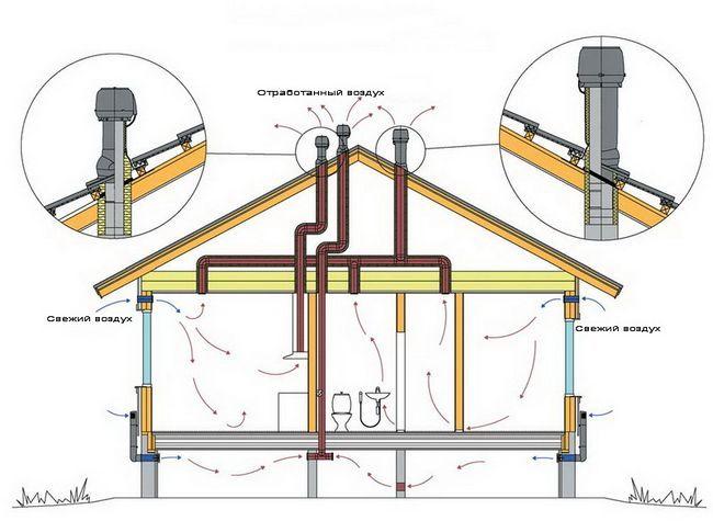 Фото - Устаткування вентиляції для даху