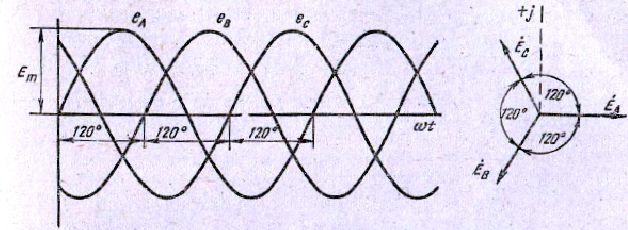 Мал. 2 Графіки і векторна діаграма симетричному трифазному системи е. д. з.