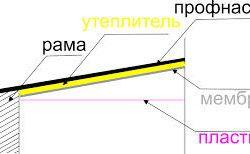 Пристрій даху балкона з профнастилу