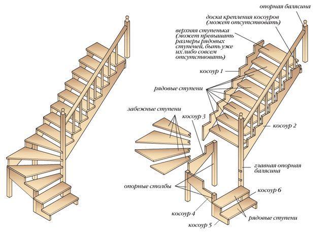 пристрій сходів