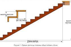 Схема межетажной сходи