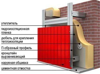 Схема обробки будинку профнастилом