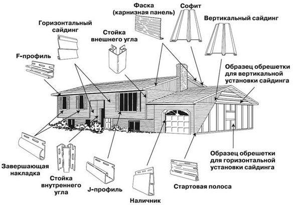 Фото - Обшивка будинку вініловим сайдингом своїми руками