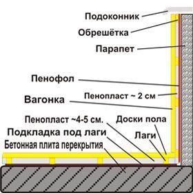 Обшивка та утеплення балкона