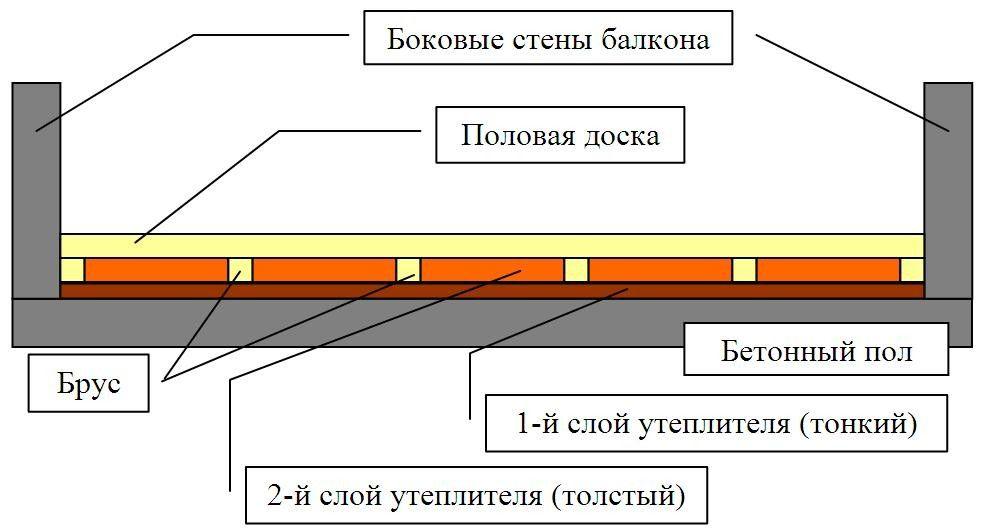 Схема утеплення підлоги балкона.