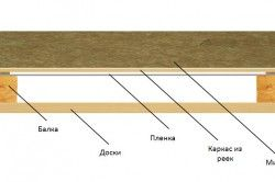 Структура утеплення стелі