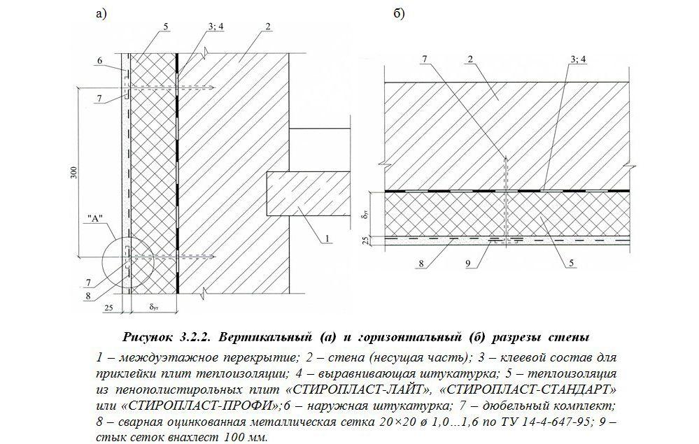 Схема облицювання фасаду пінопластом