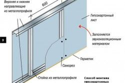Схема установки гіпсокартону на стіну за допомогою каркаса