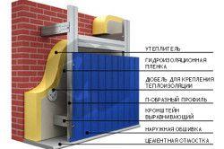 Схема обшивки будинку профнастилом