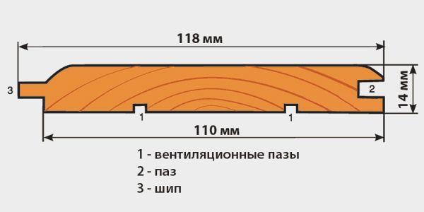 Обшивка вагонкою як варіант обробки приміщення