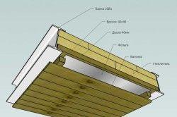 Схема обробки стелі в парильні