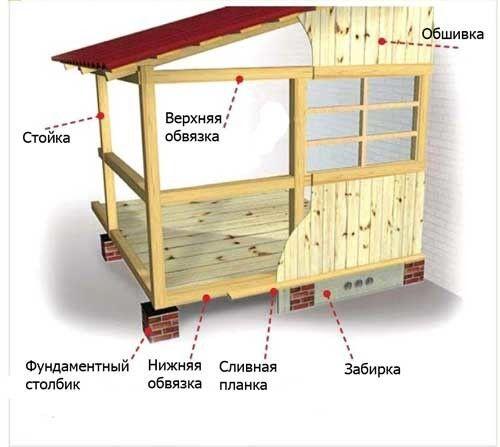 Схема пристрою веранди.