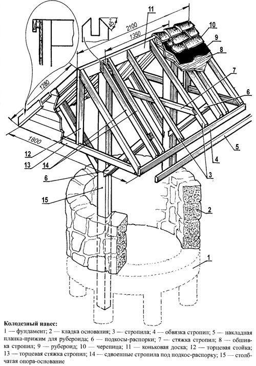 Схема навісу для колодязя.