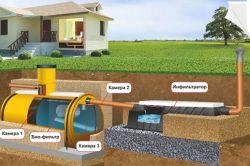 Облаштування зовнішньої каналізації при високих грунтових водах