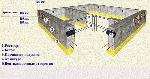 Фото - Облаштування основ і фундаментів при будівництві будівель