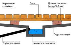 Схема деревяної підлоги для парилки