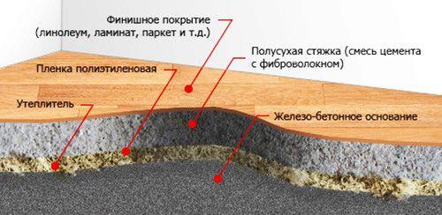 Фото - Облаштування стяжки з фіброволокном