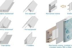 Додаткові елементи для монтажу пластикових панелей