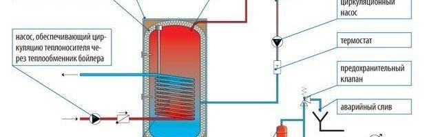 Фото - Обв'язка двоконтурного котла опалення: інструкція і схема робіт