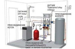 Схема обвязки котла опалення