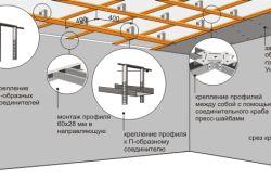 Схема монтажу однорівневої підвісної стелі