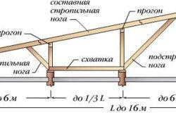 Схема пристрою кроквяної системи для односхилого даху.