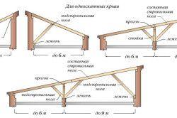 Варіанти односхилих дахів.