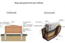 Види фундаментів для забору