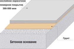 Схема фарбувального покриття на бетонній основі